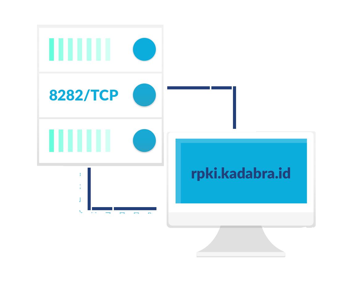 rpki.kadabra.id - port 8282 - protocol tcp